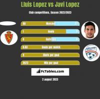 Lluis Lopez vs Javi Lopez h2h player stats