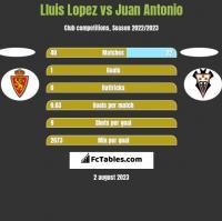 Lluis Lopez vs Juan Antonio h2h player stats