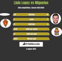 Lluis Lopez vs Miguelon h2h player stats