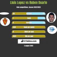 Lluis Lopez vs Ruben Duarte h2h player stats