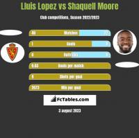 Lluis Lopez vs Shaquell Moore h2h player stats