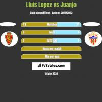 Lluis Lopez vs Juanjo h2h player stats