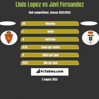 Lluis Lopez vs Javi Fernandez h2h player stats