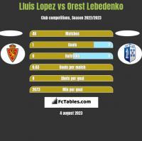 Lluis Lopez vs Orest Lebedenko h2h player stats