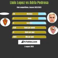 Lluis Lopez vs Adria Pedrosa h2h player stats