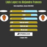Lluis Lopez vs Alejandro Frances h2h player stats