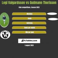 Logi Valgardsson vs Gudmann Thorisson h2h player stats
