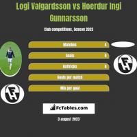 Logi Valgardsson vs Hoerdur Ingi Gunnarsson h2h player stats