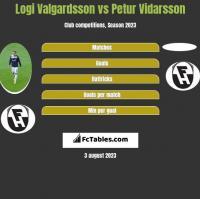 Logi Valgardsson vs Petur Vidarsson h2h player stats