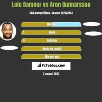 Loic Damour vs Aron Gunnarsson h2h player stats