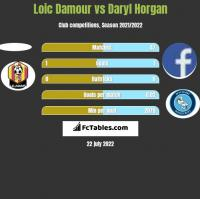 Loic Damour vs Daryl Horgan h2h player stats