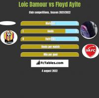 Loic Damour vs Floyd Ayite h2h player stats