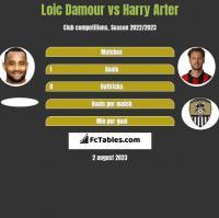 Loic Damour vs Harry Arter h2h player stats