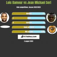 Loic Damour vs Jean Michael Seri h2h player stats