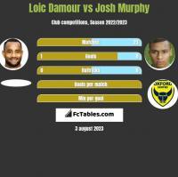 Loic Damour vs Josh Murphy h2h player stats