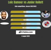 Loic Damour vs Junior Hoilett h2h player stats
