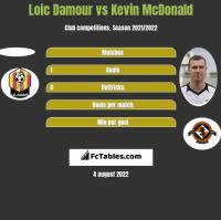 Loic Damour vs Kevin McDonald h2h player stats