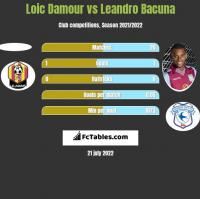 Loic Damour vs Leandro Bacuna h2h player stats