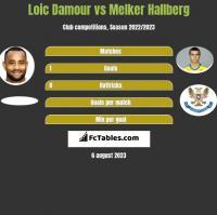 Loic Damour vs Melker Hallberg h2h player stats