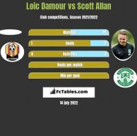 Loic Damour vs Scott Allan h2h player stats