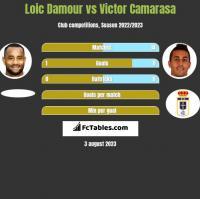 Loic Damour vs Victor Camarasa h2h player stats