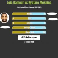 Loic Damour vs Ryotaro Meshino h2h player stats