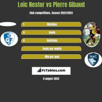 Loic Nestor vs Pierre Gibaud h2h player stats