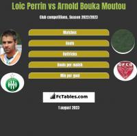 Loic Perrin vs Arnold Bouka Moutou h2h player stats