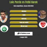 Loic Perrin vs Fethi Harek h2h player stats