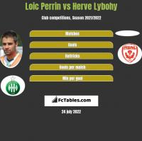 Loic Perrin vs Herve Lybohy h2h player stats
