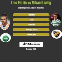 Loic Perrin vs Mikael Lustig h2h player stats