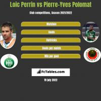 Loic Perrin vs Pierre-Yves Polomat h2h player stats