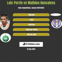 Loic Perrin vs Mathieu Goncalves h2h player stats