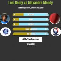Loic Remy vs Alexandre Mendy h2h player stats