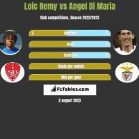 Loic Remy vs Angel Di Maria h2h player stats