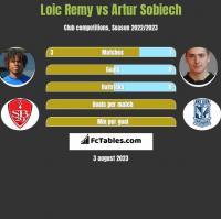 Loic Remy vs Artur Sobiech h2h player stats