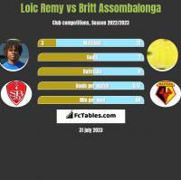 Loic Remy vs Britt Assombalonga h2h player stats