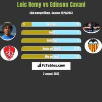 Loic Remy vs Edinson Cavani h2h player stats