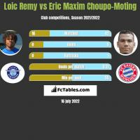 Loic Remy vs Eric Maxim Choupo-Moting h2h player stats