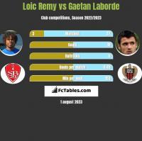 Loic Remy vs Gaetan Laborde h2h player stats