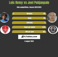 Loic Remy vs Joel Pohjanpalo h2h player stats