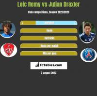 Loic Remy vs Julian Draxler h2h player stats