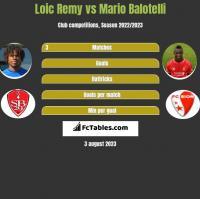 Loic Remy vs Mario Balotelli h2h player stats