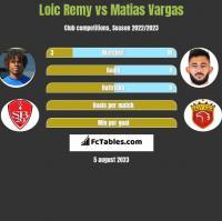 Loic Remy vs Matias Vargas h2h player stats