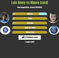 Loic Remy vs Mauro Icardi h2h player stats
