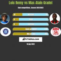 Loic Remy vs Max-Alain Gradel h2h player stats