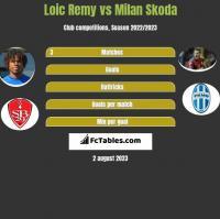 Loic Remy vs Milan Skoda h2h player stats