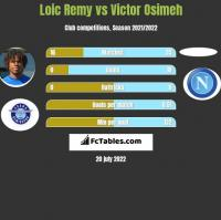 Loic Remy vs Victor Osimeh h2h player stats