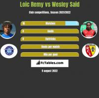 Loic Remy vs Wesley Said h2h player stats