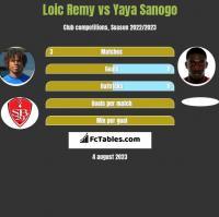 Loic Remy vs Yaya Sanogo h2h player stats